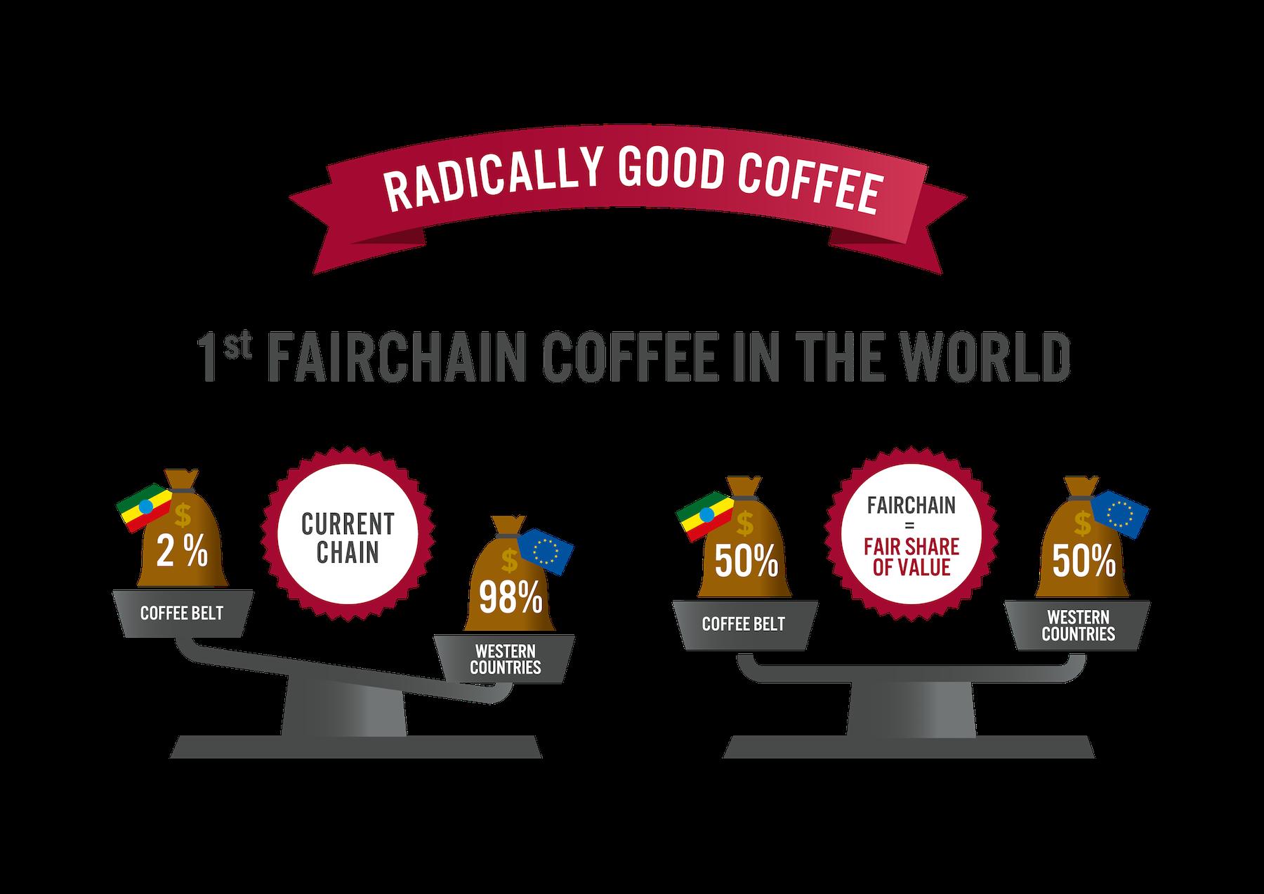 Weegschaal World vs FairChain